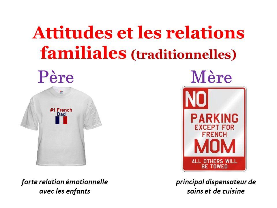 Attitudes et les relations familiales (traditionnelles)