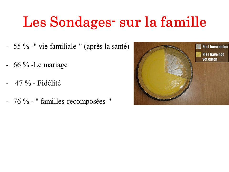 Les Sondages- sur la famille