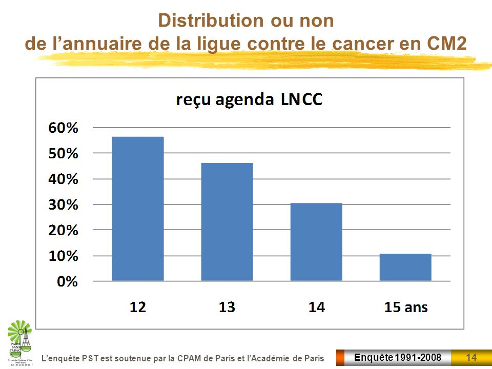 Distribution ou non de l'annuaire de la ligue contre le cancer en CM2