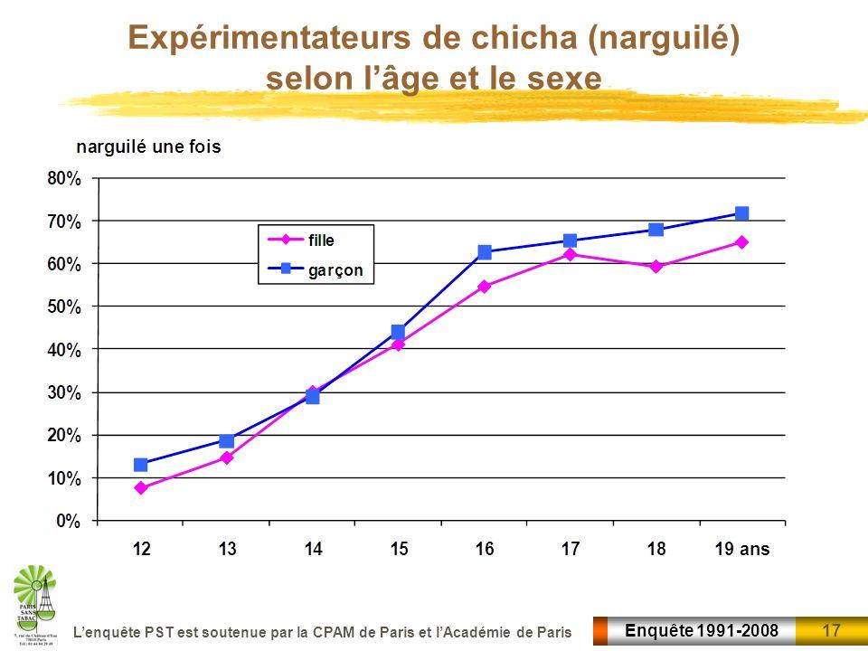 Expérimentateurs de chicha (narguilé) selon l'âge et le sexe