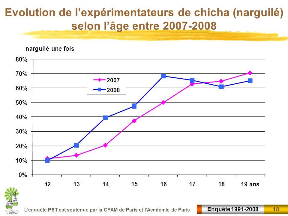 Evolution de l'expérimentateurs de chicha (narguilé) selon l'âge entre 2007-2008