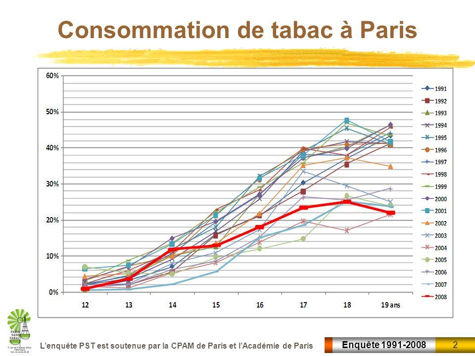 Consommation de tabac à Paris