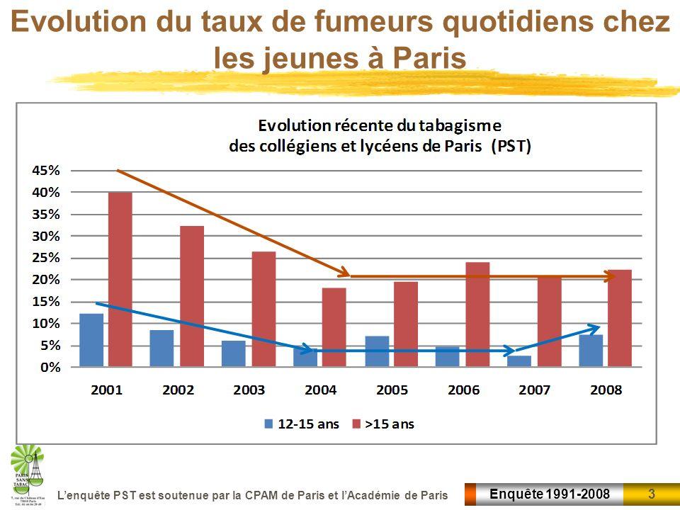 Evolution du taux de fumeurs quotidiens chez les jeunes à Paris