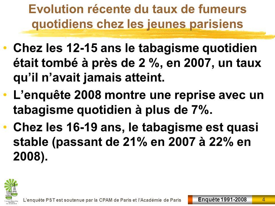 Evolution récente du taux de fumeurs quotidiens chez les jeunes parisiens