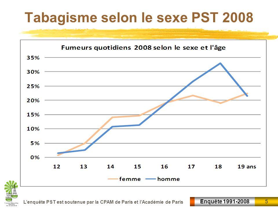 Tabagisme selon le sexe PST 2008