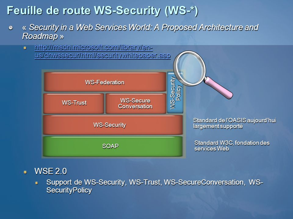 Feuille de route WS-Security (WS-*)