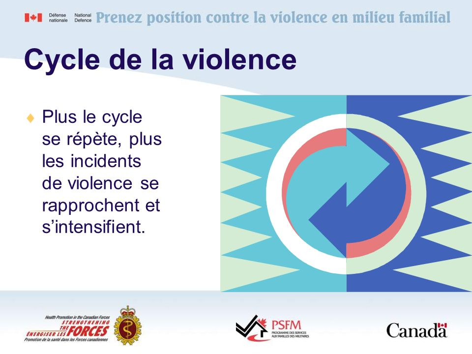 Cycle de la violence Plus le cycle se répète, plus les incidents de violence se rapprochent et s'intensifient.