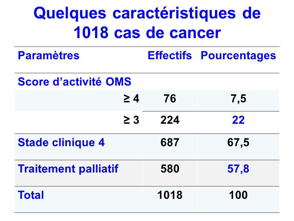 Quelques caractéristiques de 1018 cas de cancer