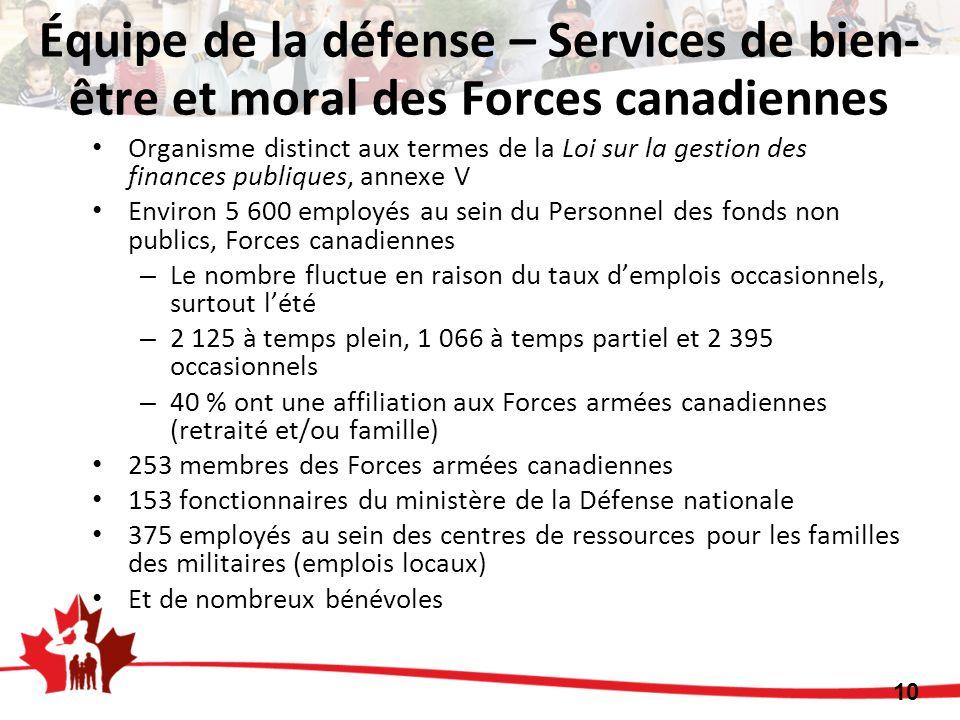 Équipe de la défense – Services de bien-être et moral des Forces canadiennes