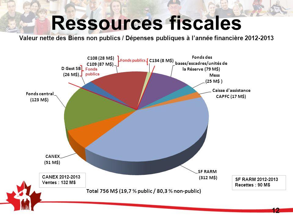 Ressources fiscales Valeur nette des Biens non publics / Dépenses publiques à l'année financière 2012-2013