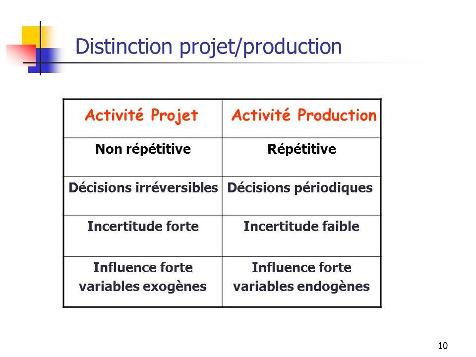Distinction projet/production