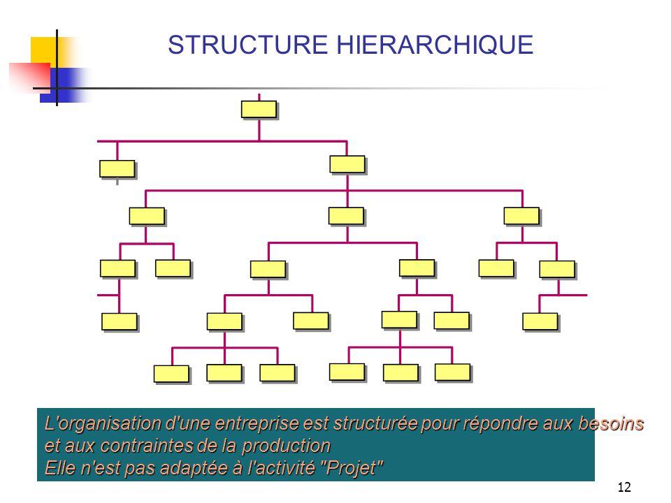 STRUCTURE HIERARCHIQUE