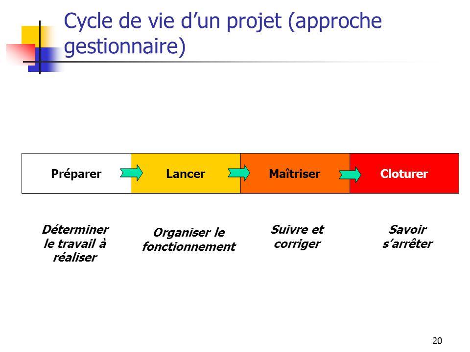 Cycle de vie d'un projet (approche gestionnaire)