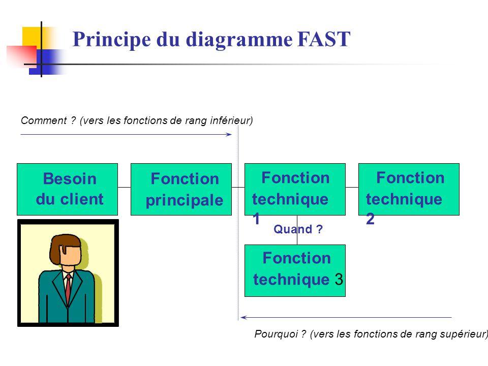 Principe du diagramme FAST
