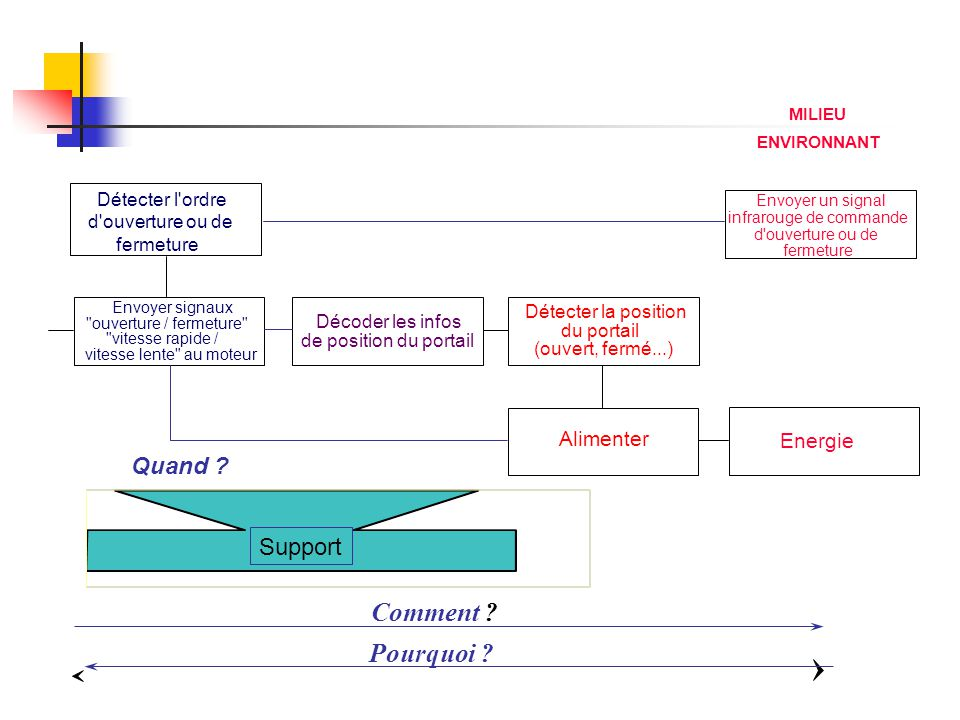 Comment Pourquoi Quand Support Alimenter Energie