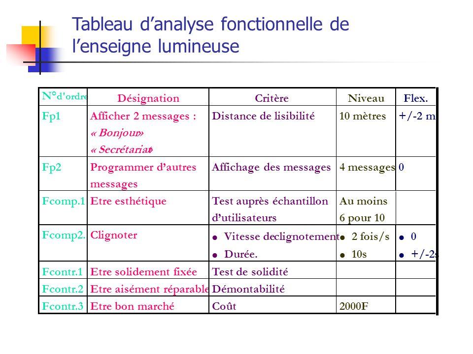 Tableau d'analyse fonctionnelle de l'enseigne lumineuse