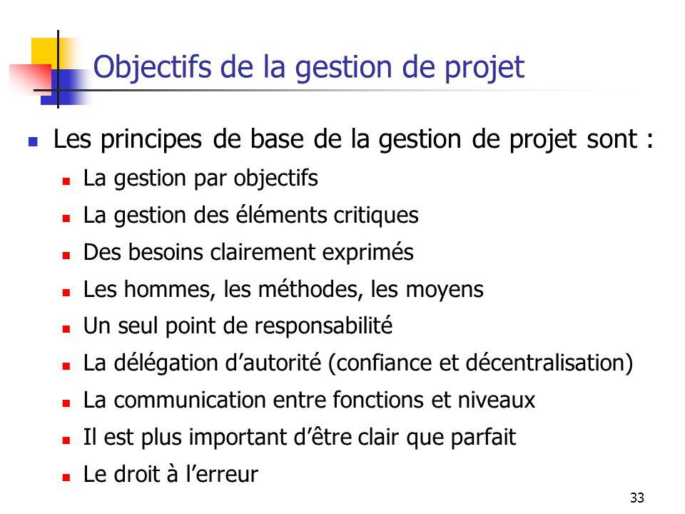 Objectifs de la gestion de projet