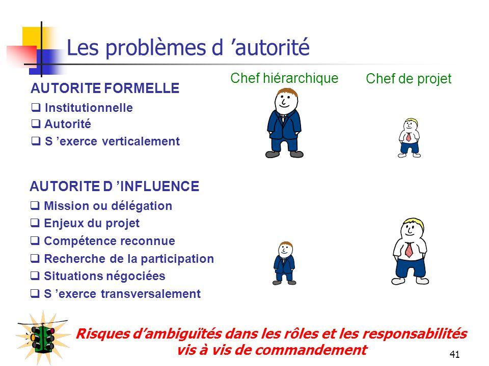Les problèmes d 'autorité