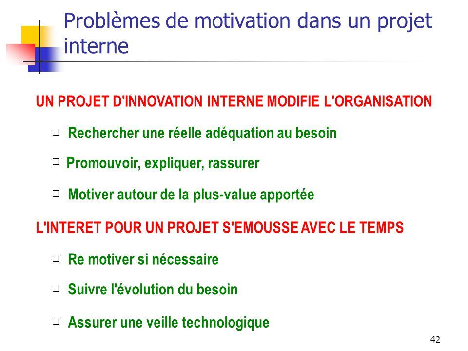 Problèmes de motivation dans un projet interne