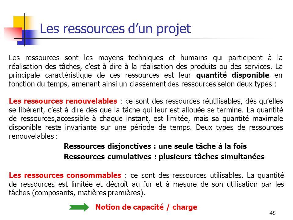 Les ressources d'un projet