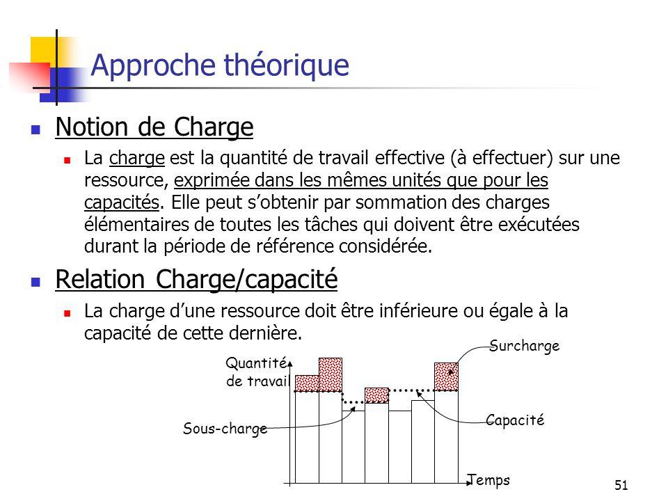 Approche théorique Notion de Charge Relation Charge/capacité