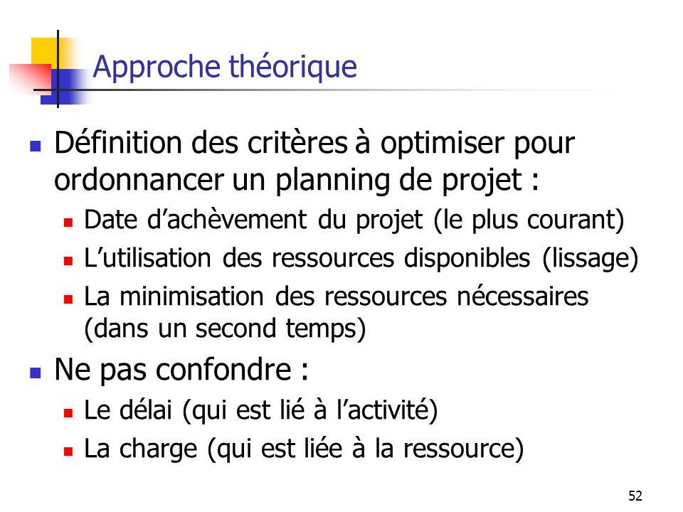 Approche théorique Définition des critères à optimiser pour ordonnancer un planning de projet : Date d'achèvement du projet (le plus courant)