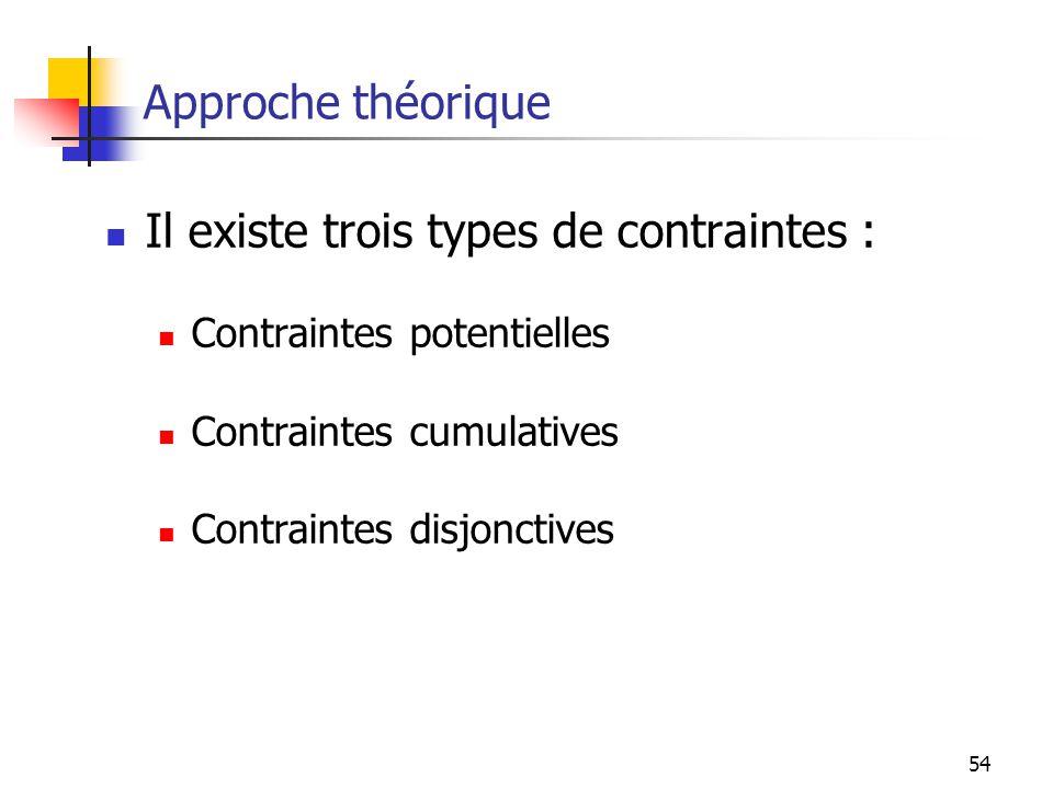 Il existe trois types de contraintes :