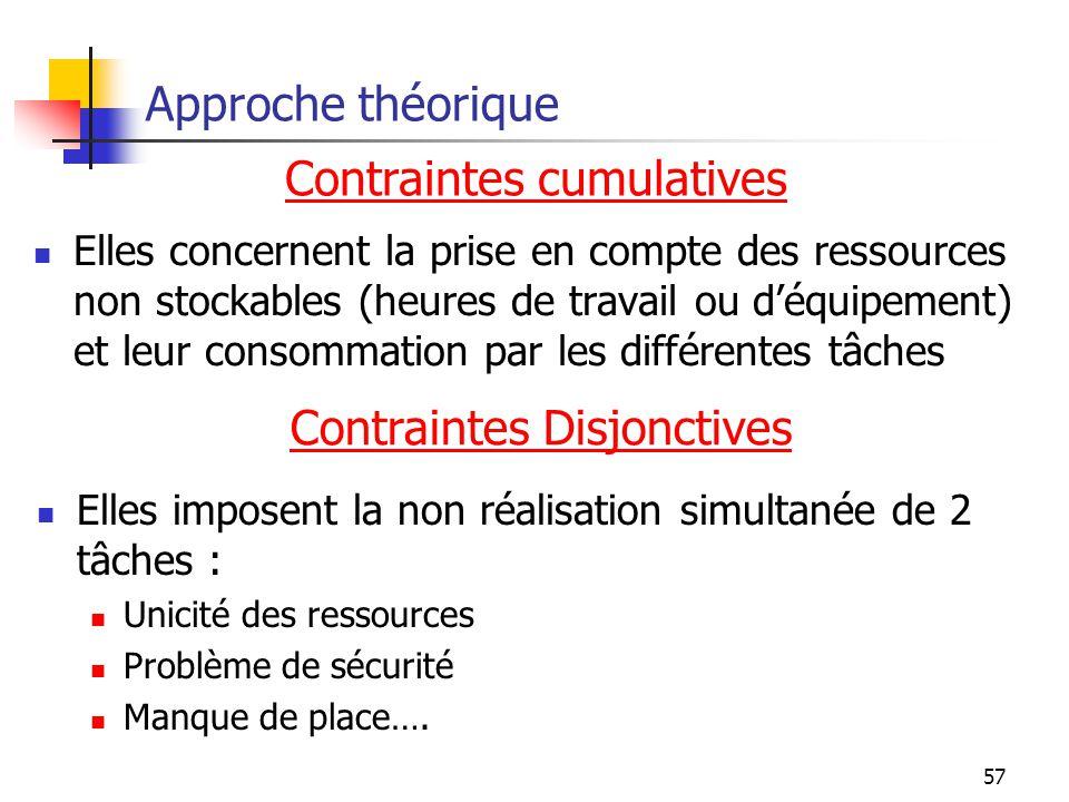 Contraintes cumulatives