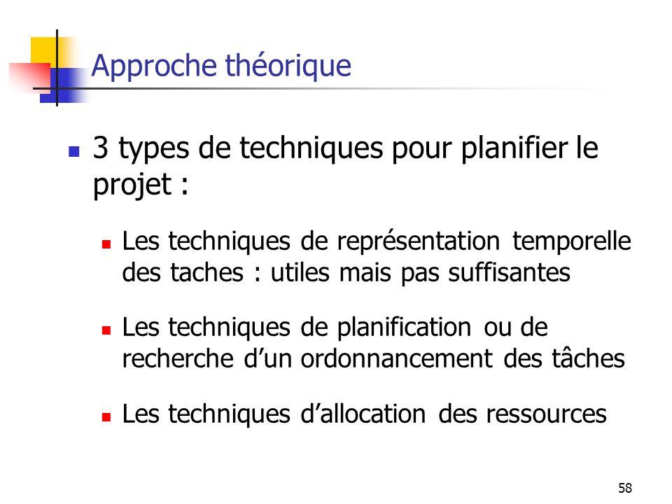 3 types de techniques pour planifier le projet :