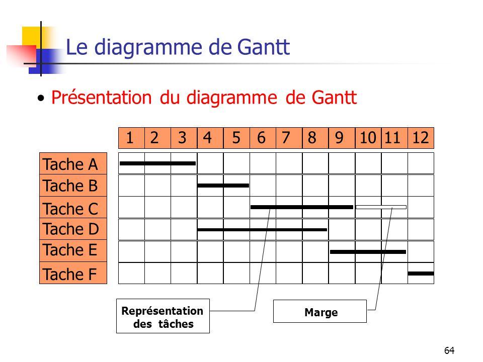 Le diagramme de Gantt Présentation du diagramme de Gantt 1 2 3 4 5 6 7