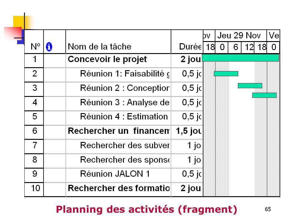 Planning des activités (fragment)