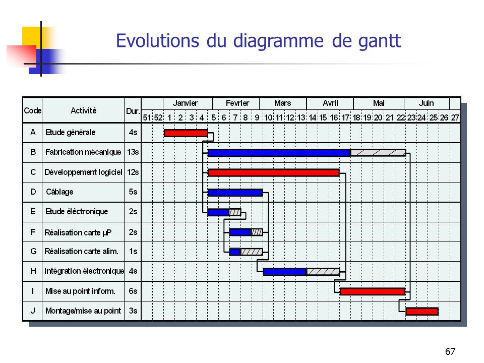 Evolutions du diagramme de gantt