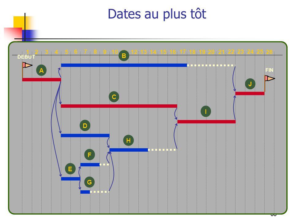 Dates au plus tôt B A J C I D H F E G 10 1 2 3 4 5 6 7 8 9 11 12 13 14