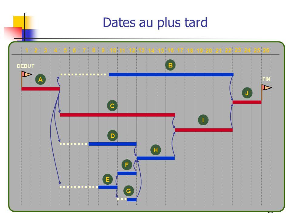 Dates au plus tard B A J C I D H F E G 10 1 2 3 4 5 6 7 8 9 11 12 13