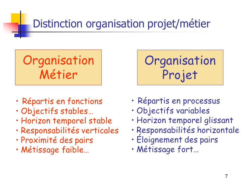 Distinction organisation projet/métier