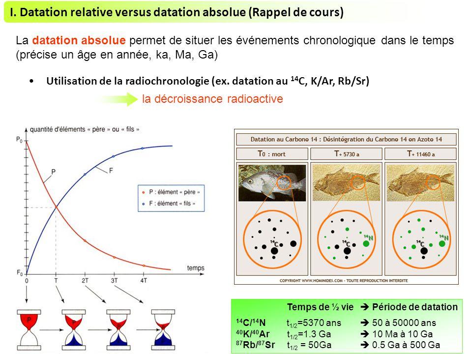 I. Datation relative versus datation absolue (Rappel de cours)