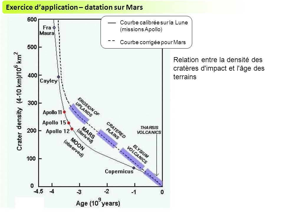 Exercice d'application – datation sur Mars