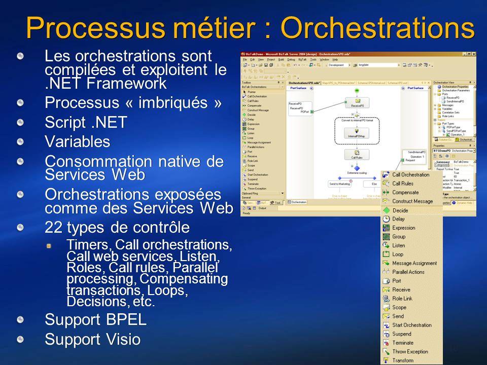 Processus métier : Orchestrations