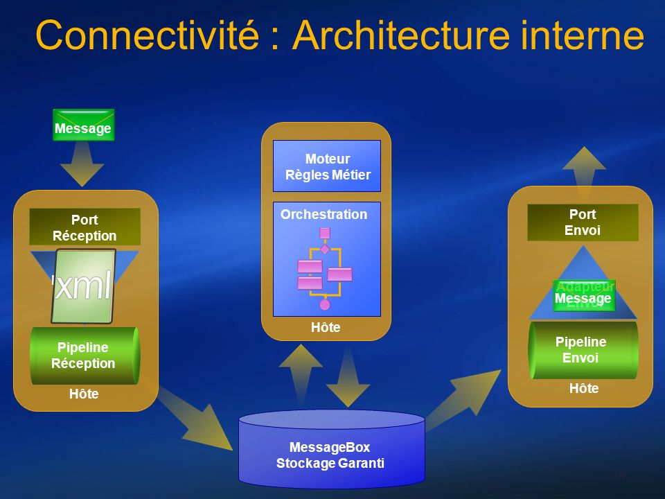 Connectivité : Architecture interne
