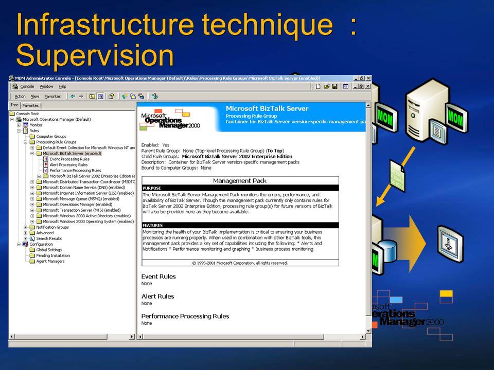 Infrastructure technique : Supervision