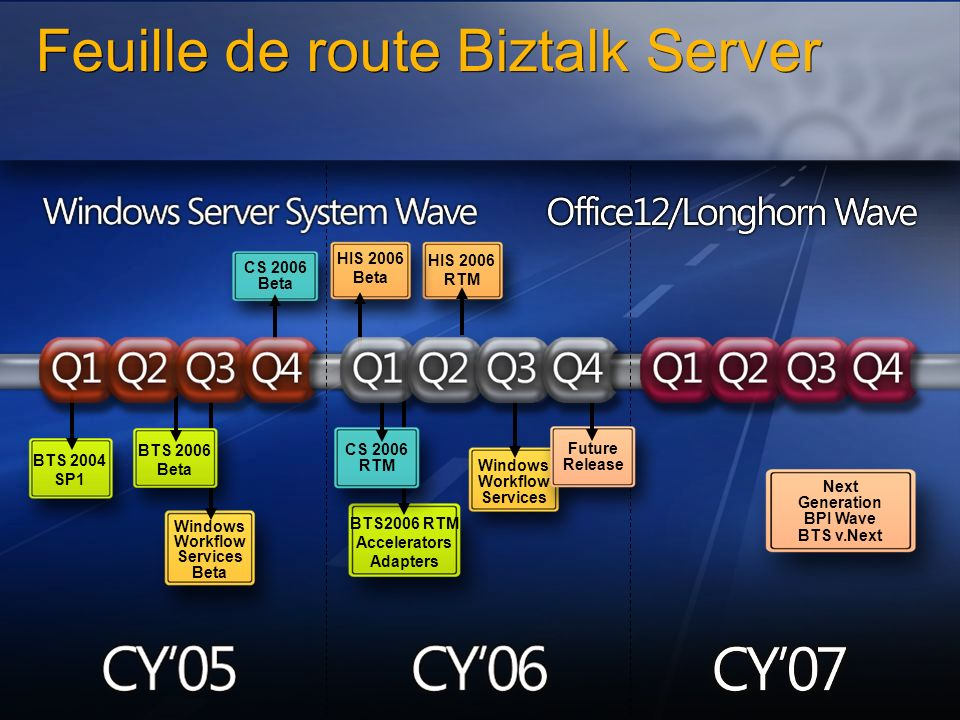 Feuille de route Biztalk Server