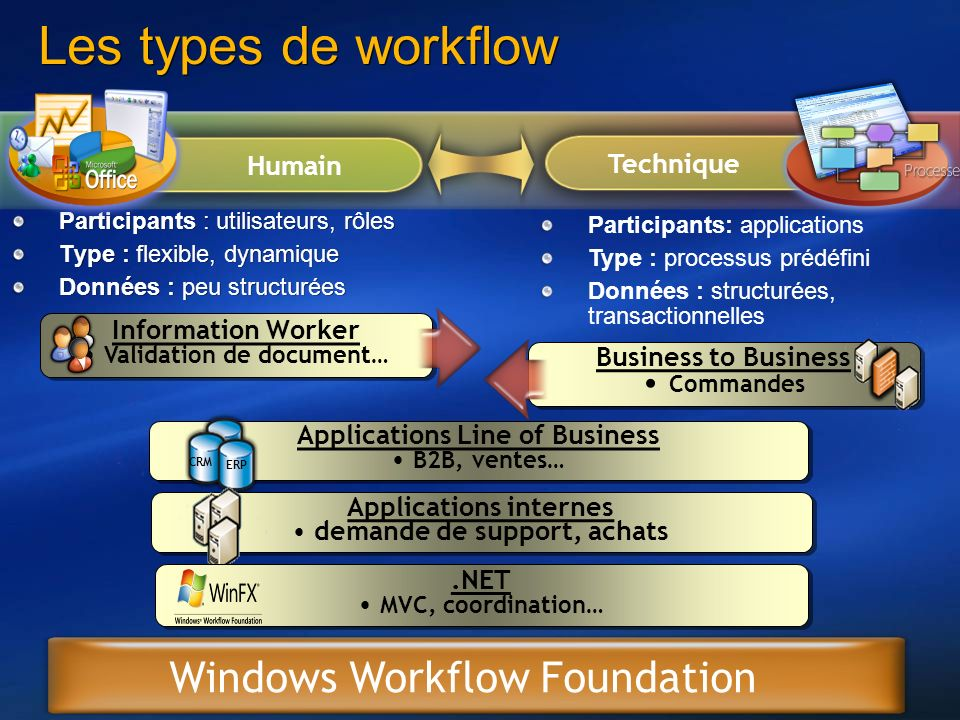 Les types de workflow Windows Workflow Foundation Commandes Humain