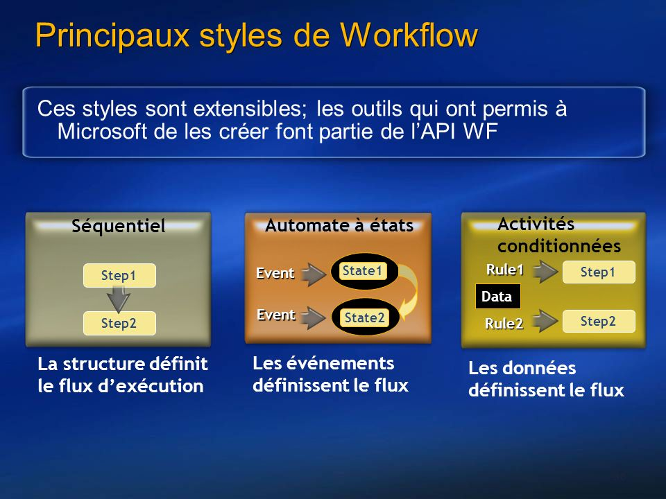 Principaux styles de Workflow