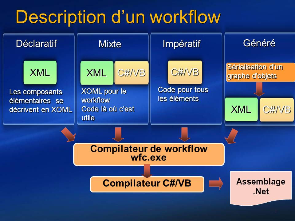 Description d'un workflow