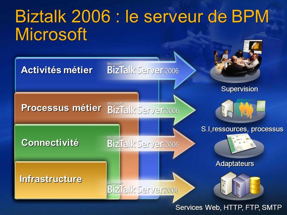 Biztalk 2006 : le serveur de BPM Microsoft
