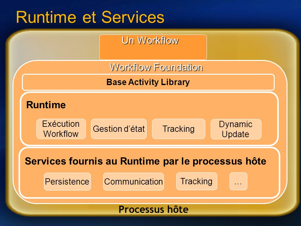 Runtime et Services Un Workflow Workflow Foundation Runtime