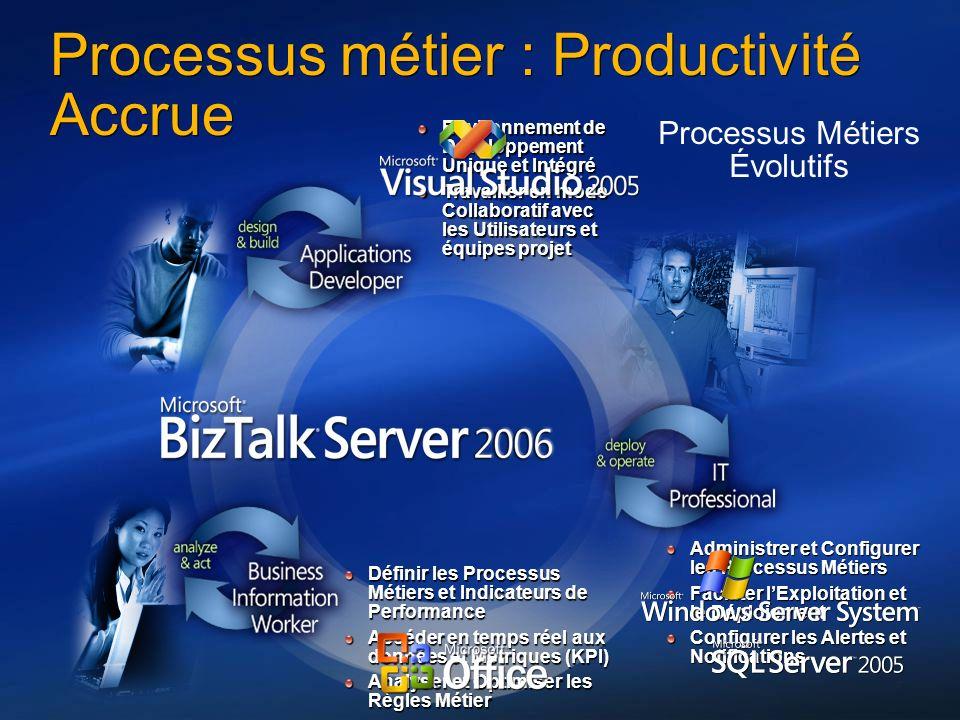 Processus métier : Productivité Accrue