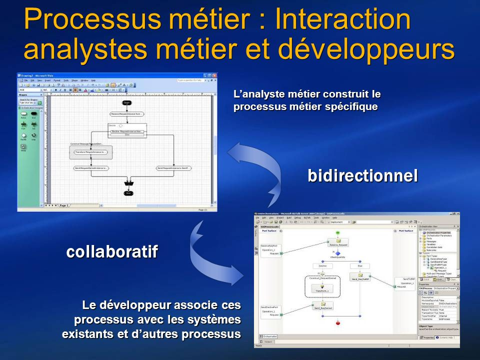 Processus métier : Interaction analystes métier et développeurs