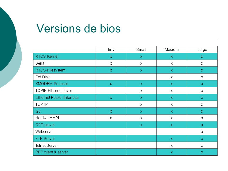Versions de bios Tiny Small Medium Large RTOS-Kernel x Serial