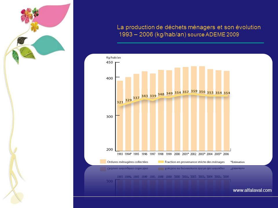 La production de déchets ménagers et son évolution 1993 – 2006 (kg/hab/an) source ADEME 2009